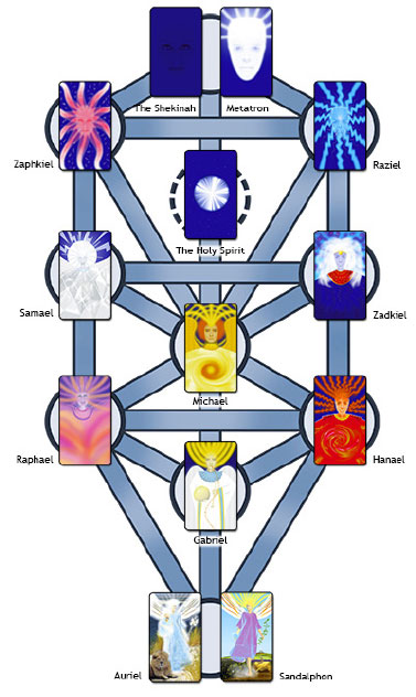 The Tree of Life with Archangels